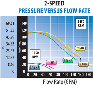 2-Speed | Pressure vs Flow Rate Graph
