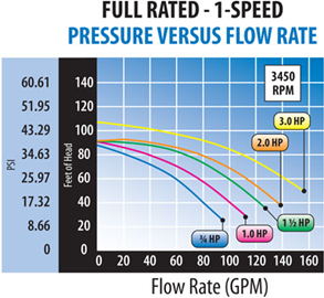 Full Rated - 1-Speed | Pressure vs Flow Rate Graph